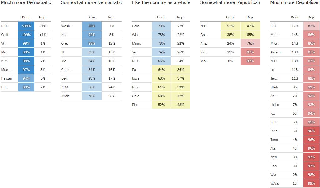 Comportamiento de Estados Electorales