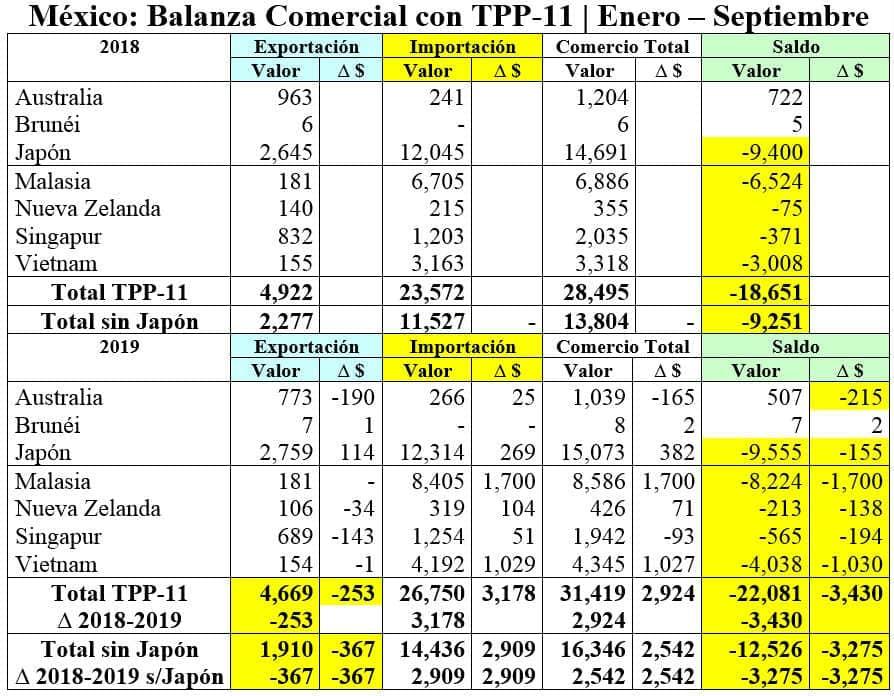 Balanza comercial entre paises