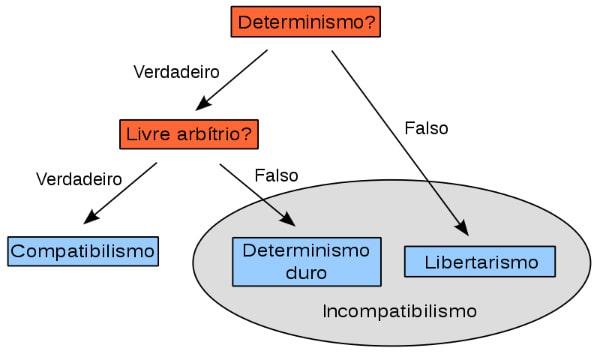 Determinismo.