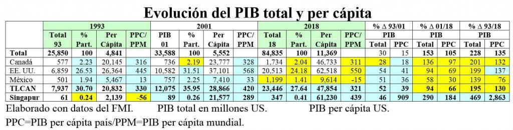 PIB per capita.