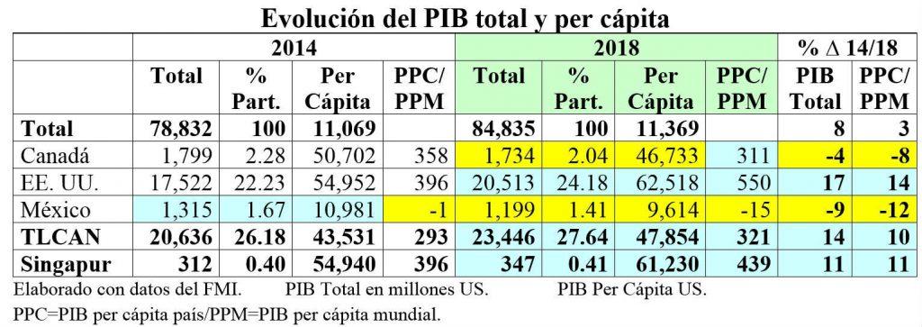PIB total.