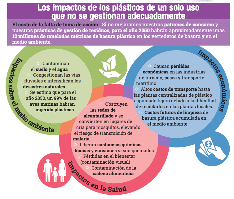 impacto de plastico