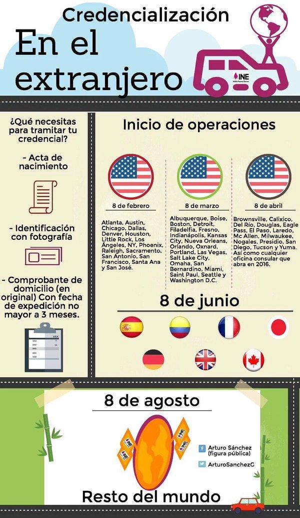 Credencialización en el extranjero. Imagen: Twitter.com/@ArturoSanchezG