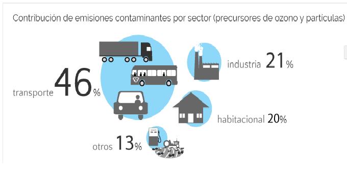 Contaminación por Ozono (O3).Imagen: aire.df.gob.mx