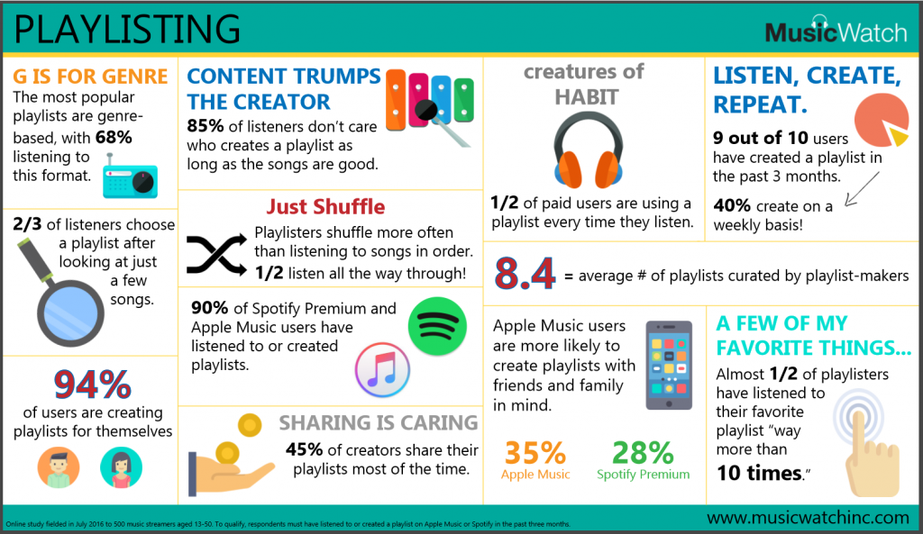MusicWatch-Playlisting-Infographic-2016-08-FINAL-PNG