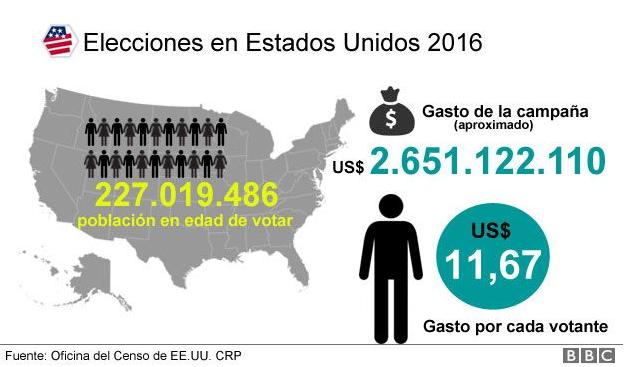 Ee uu gastar m s de 2 mil millones de d lares en elecciones for Oficina del censo electoral