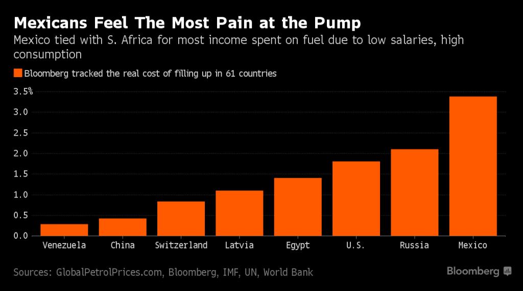 Bloomberg calculó que, respecto a salarios mínimos, los mexicanos pagan más por litro de gasolina, a pesar de que esta es más barata que en otros países. Foto/ Bloomberg.
