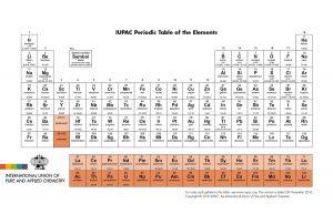 Tabla periodica de los elementos quimicos actualizada 2016 completa tabla peridica de elementos urtaz Choice Image