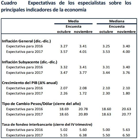Encuesta sobre las Expectativas de los Especialistas en Economía del Sector Privado: Noviembre 2016 / BANXICO
