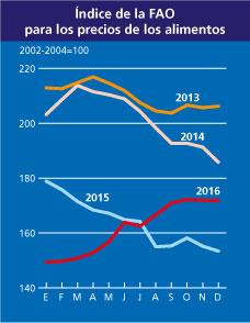 Índice de precios alimenticios de la Organización de las Naciones Unidas para la Alimentación y la Agricultura.