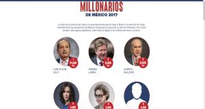 Sin mayores sorpresas en el club de los magnates, Forbes publica la lista de los millonarios de México en donde la encabeza Carlos Slim.