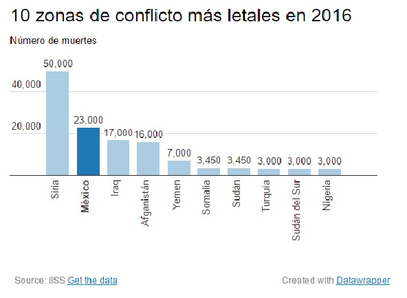 """Los riegos de muerte en México han incrementado abruptamente en los últimos años, arrojando cifras que superan los 23 mil muertos en 2016 por la guerra contra el crimen organizado; situación que ubica al país latinoamericano en el segundo lugar a nivel mundial de zonas con mayor índice de mortalidad. De acuerdo a la """"Encuesta de conflictos armados 2017"""" del Instituto Internacional de Estudios Estratégicos (IISS por sus siglas en inglés), el número de víctimas fatales en México superó a las de Iraq y Afganistán, convirtiéndose en la segunda zona de conflicto más mortal a nivel mundial, sólo por debajo de Siria, país que vive una devastadora guerra civil y sufre de levantamientos radicales liderados por El Estados Islámico y el grupo terrorista de ISIS. En sus datos, el IISS informó que en 2016 México el número de muertos aumentó a 23 mil, muy por arriba de los 17 mil registrados en Iraq y los 16 mil de Afganistán. """"Esto es aún más sorprendente, considerando que las muertes por conflictos [en México] son casi todas atribuibles a las armas pequeñas"""", dijo John Chipman, director general de IISS, en la presentación del estudio en Londres. Prácticamente todas esas muertes fueron causadas por armas pequeñas."""