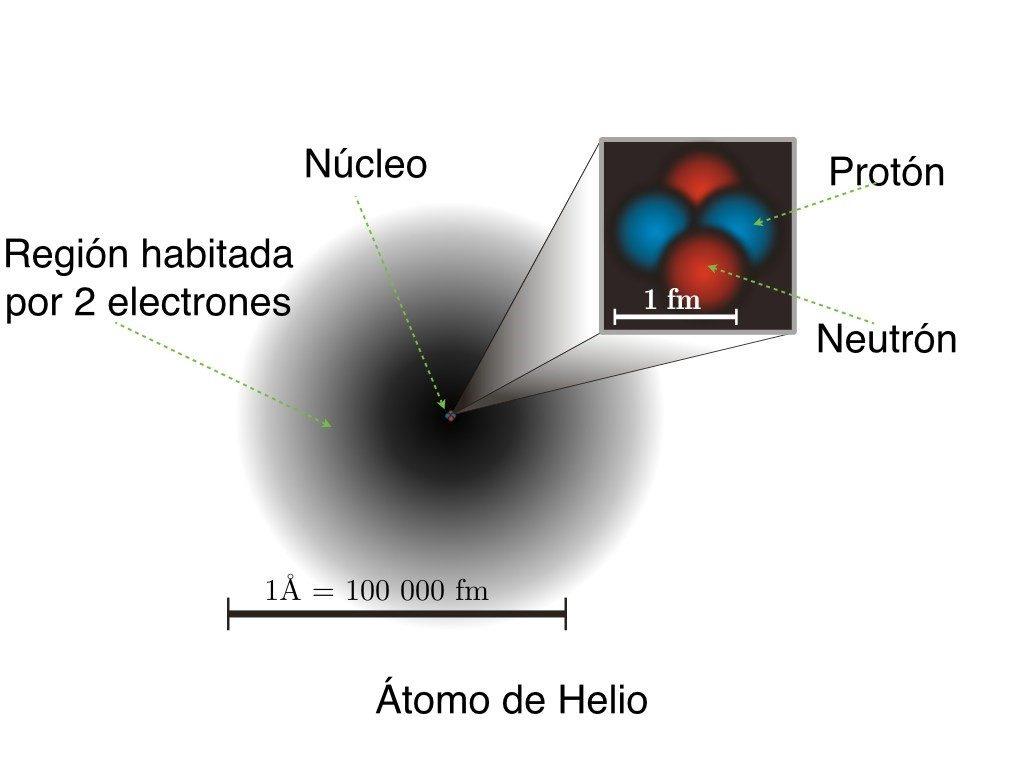 atomos y electrones