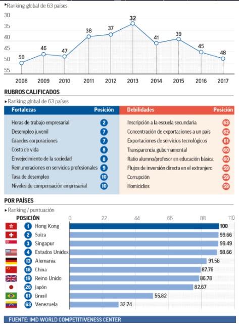 México enfrenta retos de competitividad; cae a peor nivel desde 2008 en ranking global México se ubicó en el lugar 48 el ranking mundial de competitividad, IMD, con lo que se coloca en su peor posición desde 2008.  La competitividad de México frente al mundo se mantiene en declive y se establece como la economía que más retrocedió, según estima el Ranking Mundial de Competitividad 2017 del IMD World Competitiveness Center, una medición que contempla a 63 países. Durante la administración del presidente Enrique Peña Nieto, la economía mexicana ha retrocedido en términos de competitividad 16 peldaños, al caer al sitio 48 comparado con el lugar 32 en el que ubicó en 2013.