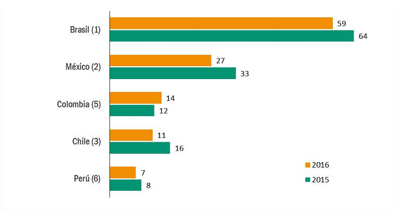 México descendió en el ranking de países más atractivos para la inversión en el mundo para el periodo de 2017 al 2019 medido por la UNCTAD.  México perdió atractivo para la inversión extranjera programada para los próximos tres años, en reacción a la incertidumbre en las políticas económicas de Estados Unidos; destacó el 'Informe sobre las Inversiones en el Mundo 2017: La inversión y la economía digital' de la Conferencia de las Naciones Unidas sobre Comercio y Desarrollo (UNCTAD). De acuerdo al documento publicado el miércoles 7 de junio, México se ubica en el noveno lugar de la lista que identifica a los países más atractivos para la inversión en el mundo en el periodo de 2017 al 2019, descendiendo dos peldaños desde la posición del séptimo lugar del año previo.