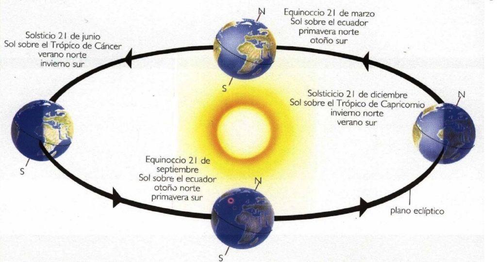 Qué es el solsticio de verano: Solsticio de verano el día más largo del año
