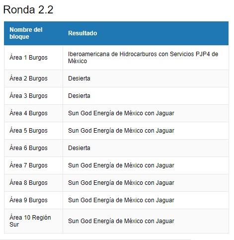 Las asignaciones de la Ronda 2.2