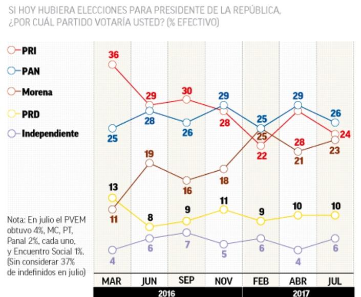 Rumbo a 2018: Encuestas dan ligera ventaja a AMLO De cara a las elecciones presidenciales 2018, las encuestas preferenciales apuntan al líder de Morena, AMLO, como el favorito, seguido por Margarita Zavala y Osorio Chong.