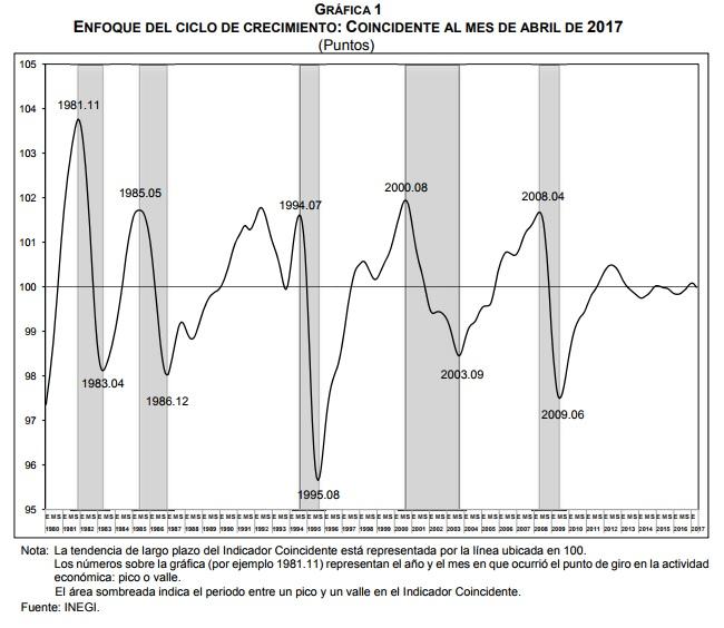 El Sistema de Indicadores Cíclicos de la economía mexicana fue revelado por el Inegi para el mes de abril, mostrando un pobre dinamismo en comparación a los meses previos. El Inegi presentó es te martes el resultado del Sistema de Indicadores Cíclicos que permite dar seguimiento al comportamiento de la economía mexicana y anticipar los puntos de giro (picos y valles) de la curva, mostrando para el mes de abril un menor dinamismo respecto al registrado en meses anteriores. En su reporte, el Instituto Nacional de Estadística y Geografía (Inegi) indicó que el Indicador Coincidente, que refleja el estado general de la economía actual, se ubicó en el nivel de su tendencia de largo plazo al registrar un valor de 100.0 puntos y una variación a la baja de 0.05 puntos respecto al mes anterior.