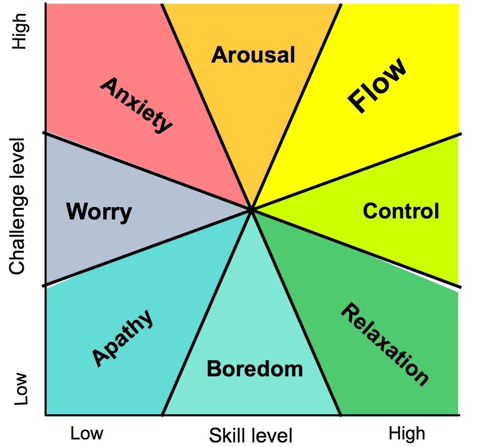 Grafica de fluir-felicidad