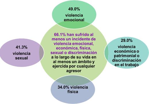 Violencia mujeres