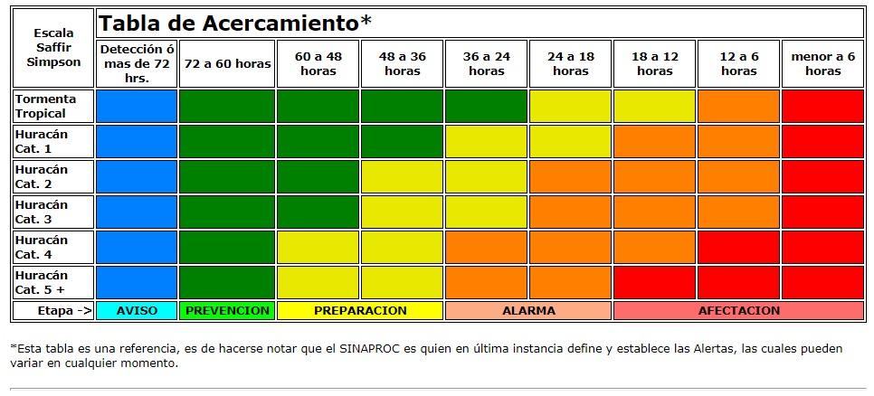 Fases y colores de alertas de Protección Civil por Huracanes / Protección Civil
