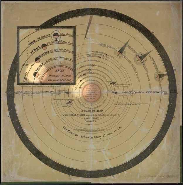 Diagrama del Sistema Solar de 1846
