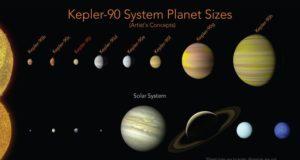 El telescopio espacial Kepler de la NASA ha encontrado un sistema solar parecido al nuestro con la misma cantidad de planetas.