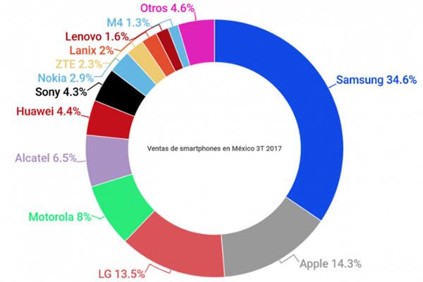 Estas son las marcas de smartphones más consumidos por los mexicanos
