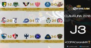 Se disputó la mitad de la fase de grupos y algunos equipos ya tienen su clasificación a la siguiente ronda casi asegurada, mientras que otros ya comienzan a despedirse de la Copa MX.