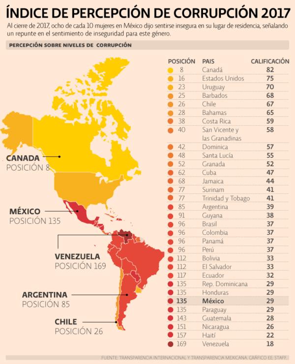 Corrupción en México 2018: entre los más corruptos del mundo Transparencia Internacional. El Índice de Percepción de Corrupción cayó seis peldaños del ranking de Transparencia Internacional y se coloca en el top 5 de los países más corruptos de América.