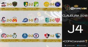 Tras cuatro fechas disputadas en la Copa MX, varios grupos ya tienen a los favoritos para avanzar a la siguiente ronda, mientras que algunos tienen pocas posibilidades de clasificar.