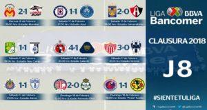 Tras disputarse la mitad de las jornadas del torneo Clausura 2018, las Águilas son el único equipo invicto del campeonato, mientras que Chivas y Cruz Azul no logran salir del fondo de la tabla.
