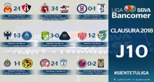Luego de disputarse diez fechas en el torneo Clausura 2018 de la Liga MX, Santos Laguna se convirtió en el equipo con más puntos, mientras América sigue siendo el único invicto.