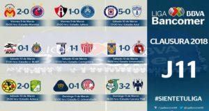 La décima primera jornada del torneo Clausura 2018 dejó al Veracruz casi descendido, a Santos aferrándose al liderato, y a las águilas aún invictas.