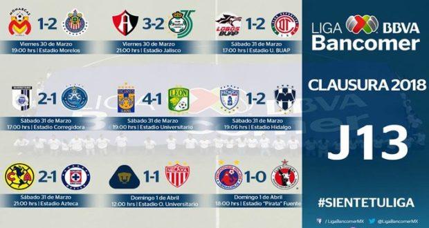 Tras la sorpresiva derrota del Santos, Toluca escaló al primer lugar de la tabla, mientras que Lobos BUAP y Veracruz lucharán hasta la última fecha por mantenerse en primera.