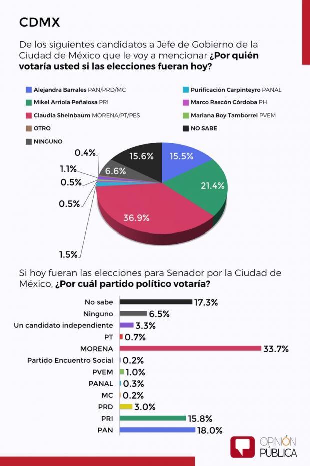 Sheinbaum encabeza encuestas en la CDMX; Mikel desplaza a Barrales: Sondeo Opinión Pública