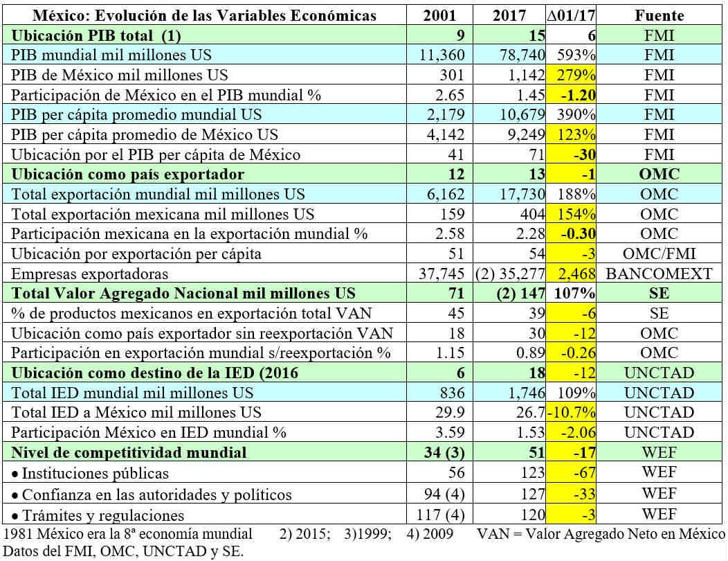 México: Evolución de las Variables Económicas.