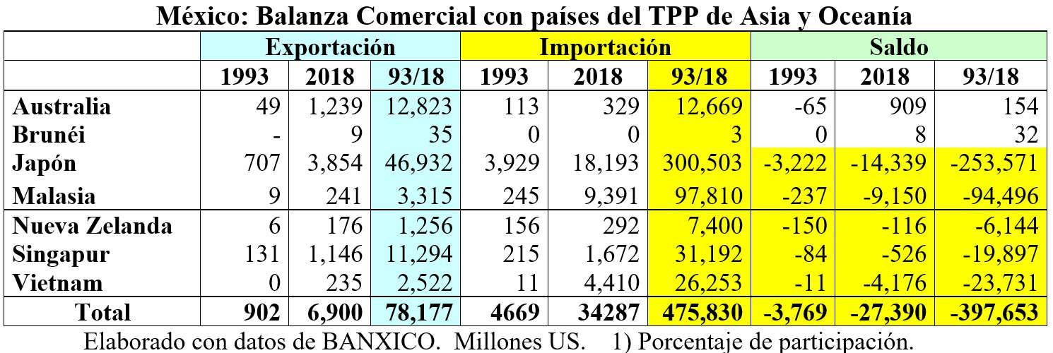 balanza TPP Asia y Oceania