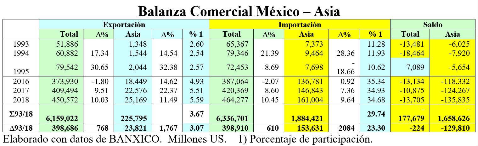 balanza comercial mexico-asia