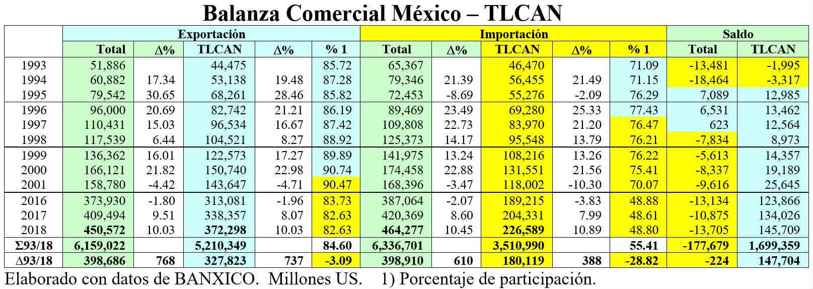 balanza comercial mexico-tlcan