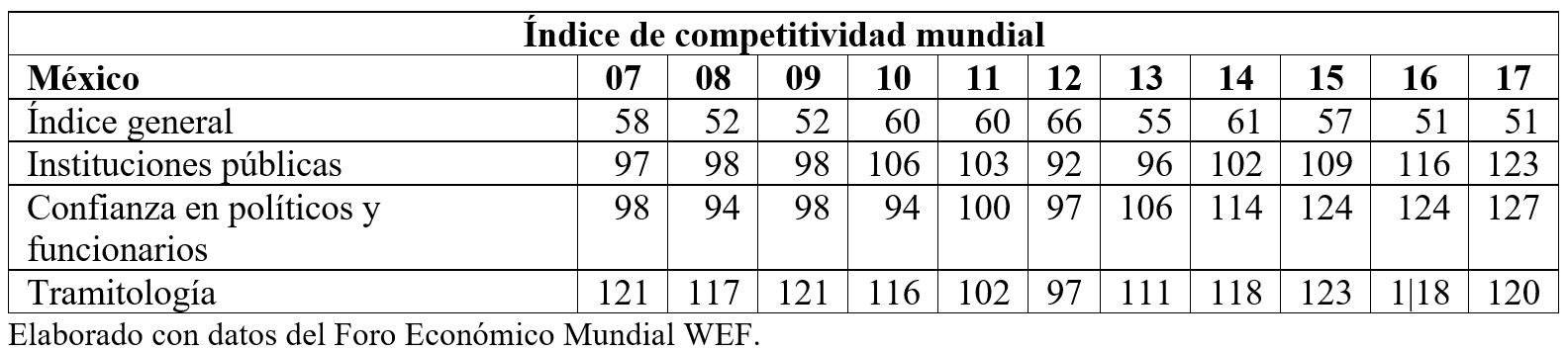 índice competitividad mundial