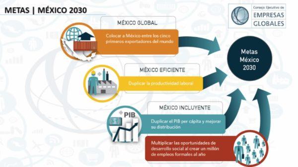 México 2030 ante la cuarta revolución industrial CanCham Day 2019 / Claudia Jañez