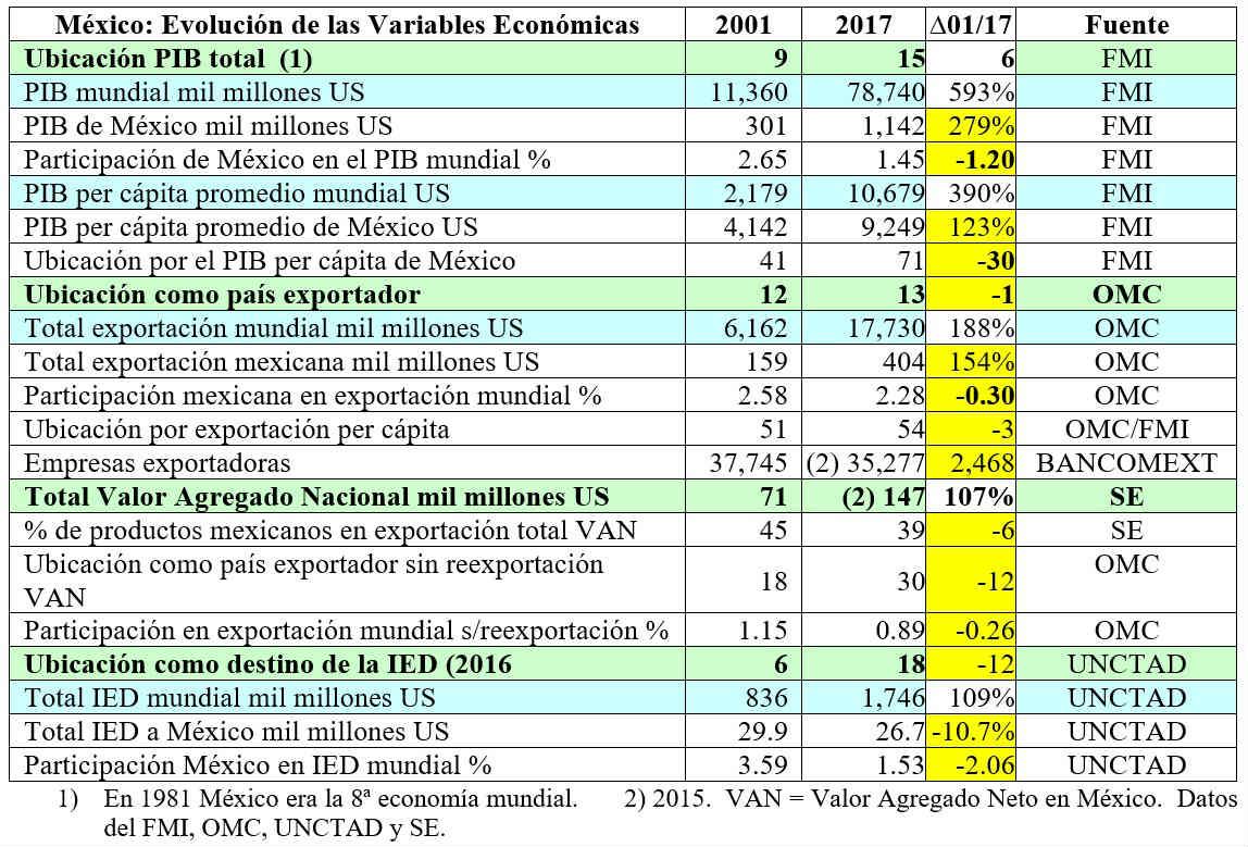 Evolución de las Variables Económicas.