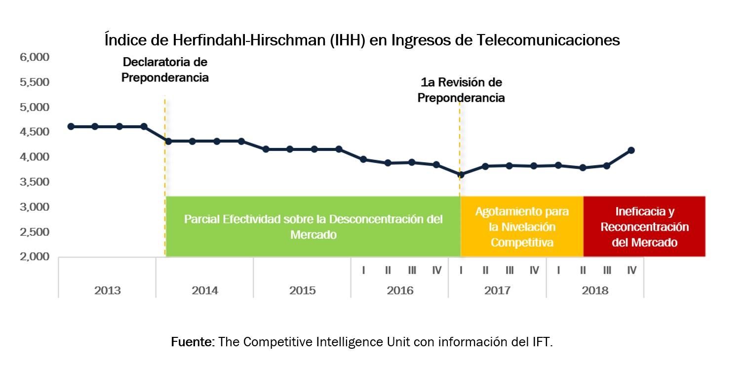 Índice de Herfindahl-Hirschman (IHH) en Ingresos de Telecomunicaciones
