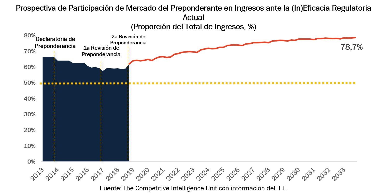 Prospectiva de Participación de Mercado del Preponderante en Ingresos ante la (In)Eficacia Regulatoria Actual