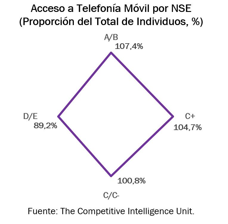 acceso móvil NSE.
