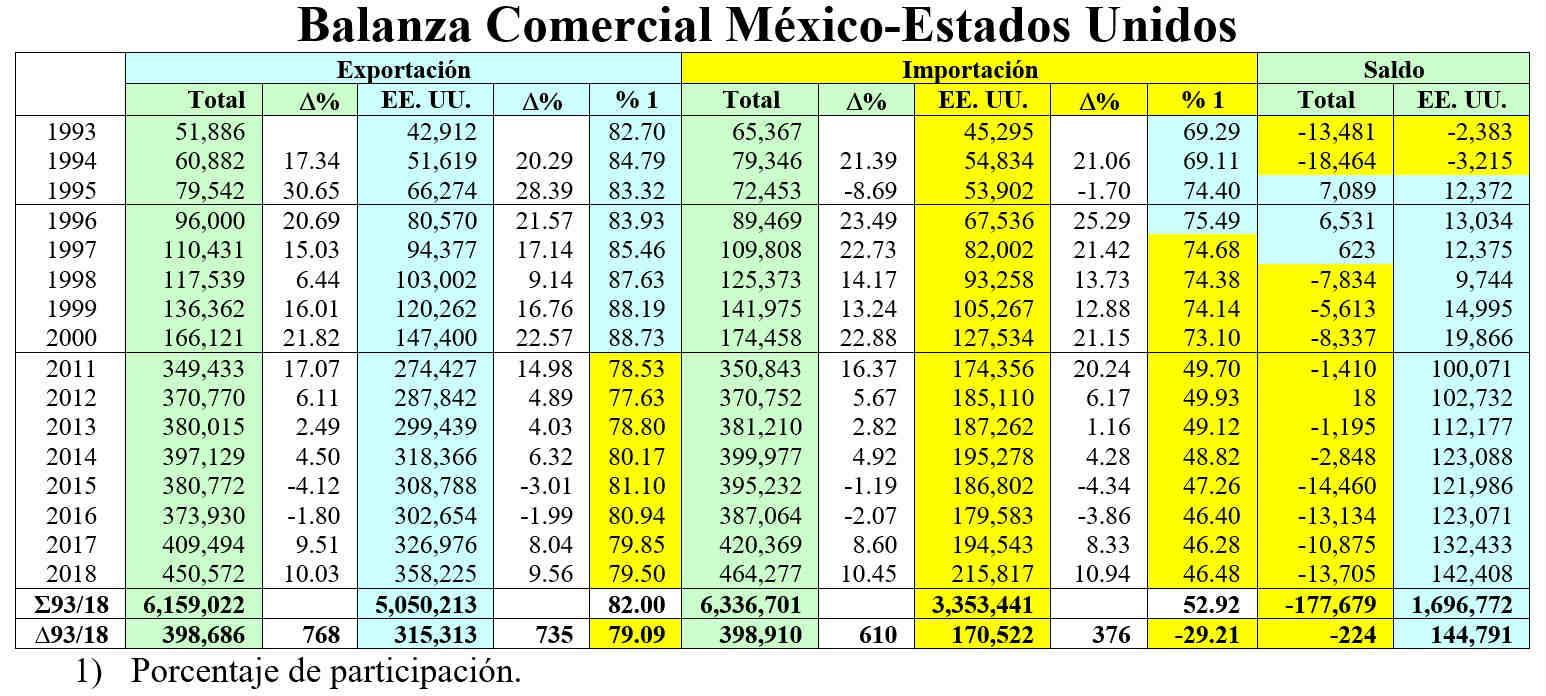 Balanza Comercial MEX-USA