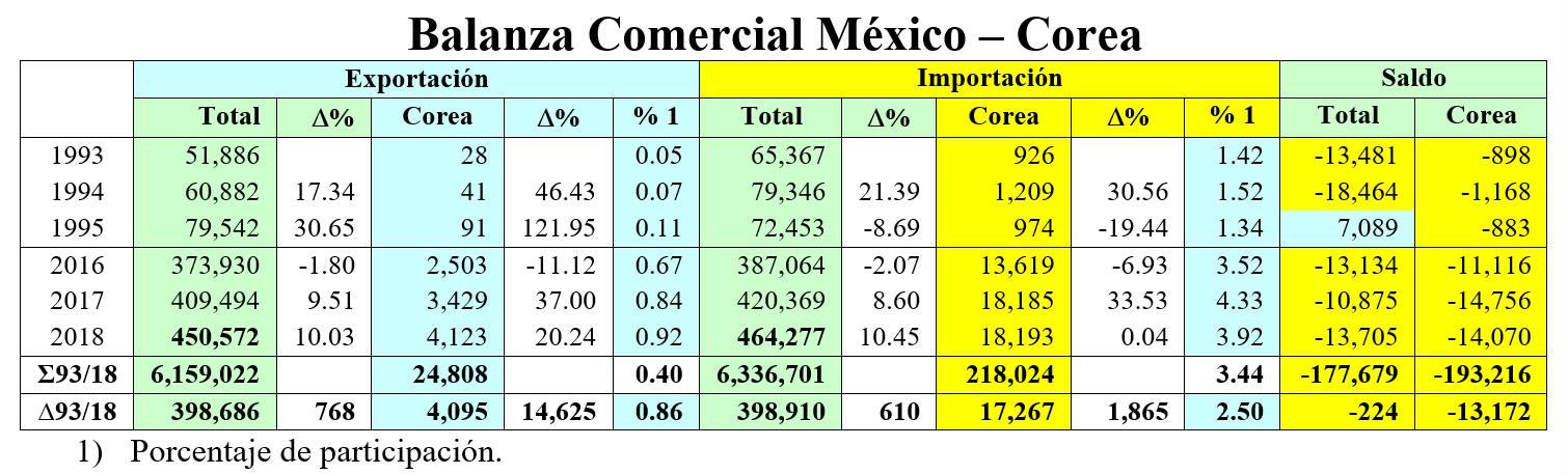 Balanza comercial Mex-Cor.