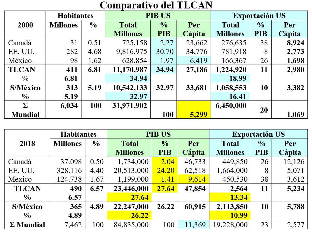 Cuadro comparativo del TLCAN.